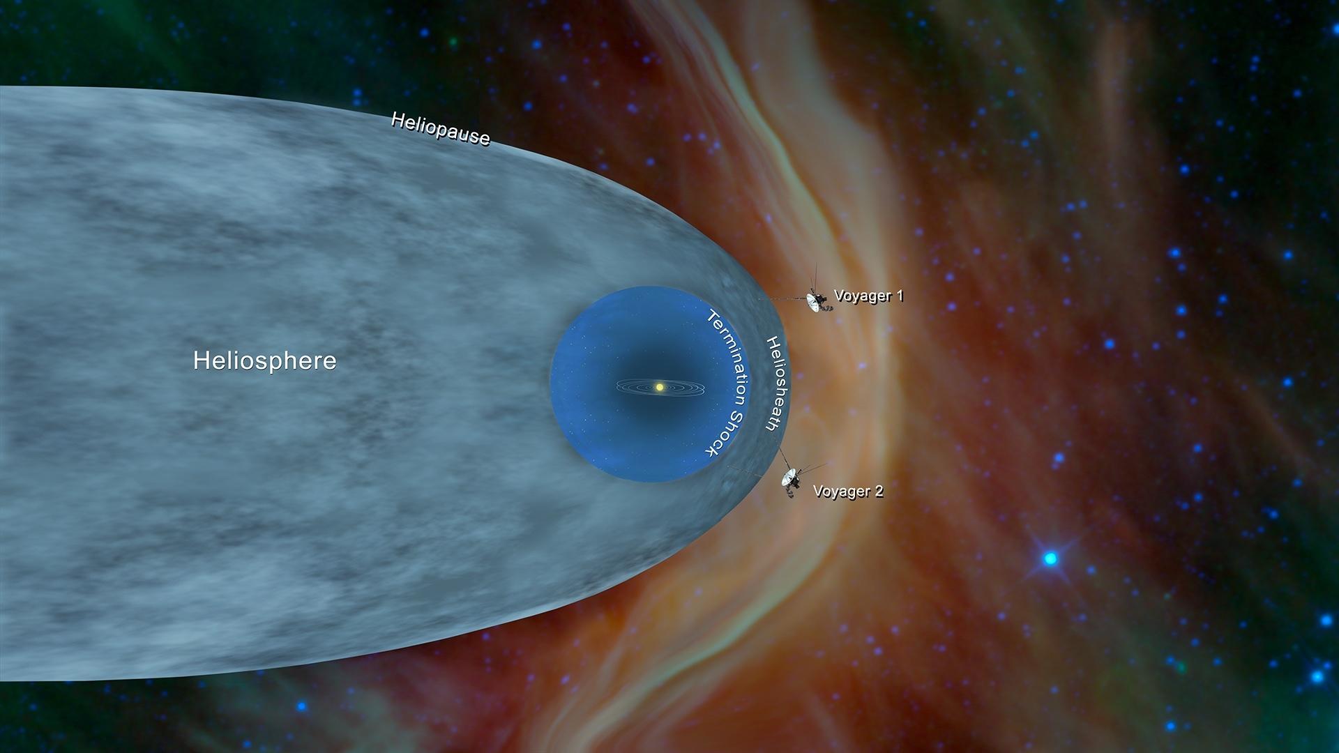NASA's voyager 2 probe has reached interstellar space